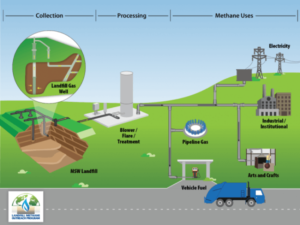 methane gas collection process